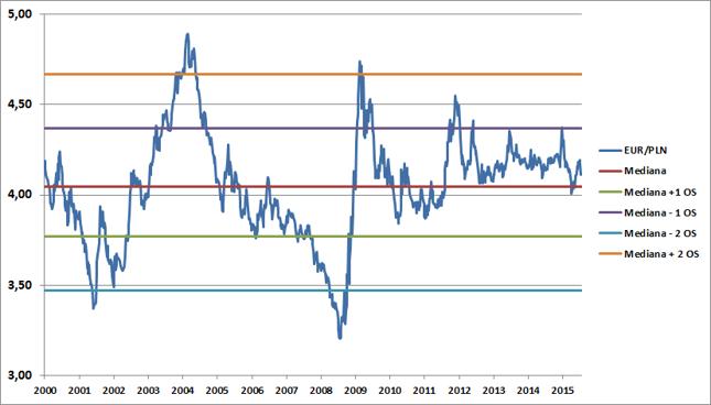 Kurs EUR/PLN od 15 lat oscyluje w przedziale wyznaczonym przez dwa odchylenia standardowe od mediany.