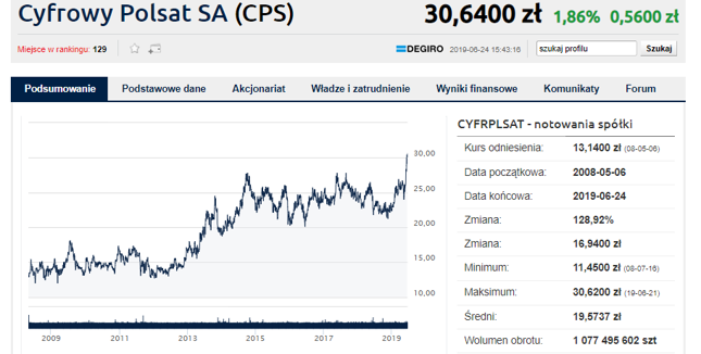 Solorz: Cyfrowy Polsat podniesie ceny