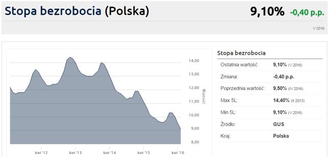 Stopa bezrobocia w Polsce. Kliknij wykres, aby zobaczyć szczegółowe dane
