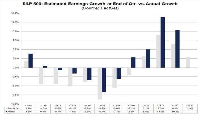 Faktyczna i oczekiwana dynamika EPS dla indeksu S&P500