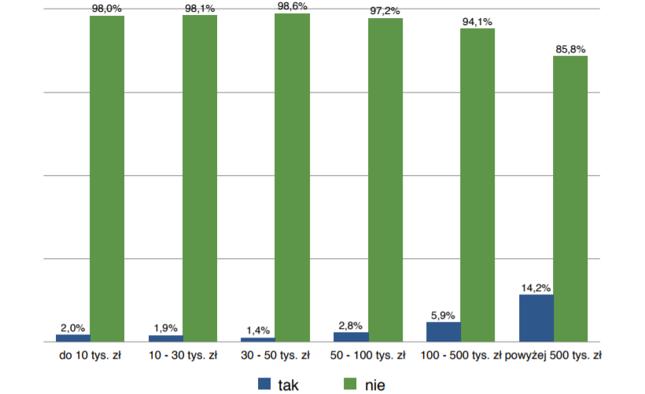 Jak inwestorzy o poszczególnych wielkościach portfela odpowiadali na pytanie o uczęszczanie na WZA