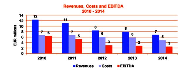 Kolejno: przychody, koszty i EBITDA spółki odpowiedzialnej za węgierską giełdę