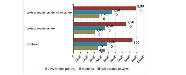 <h6>Wykres 1. Porównanie wynagrodzeń całkowitych brutto doktorów oraz absolwentów studiów wyższych magisterskich lub inżynierskich (w PLN)</h6>