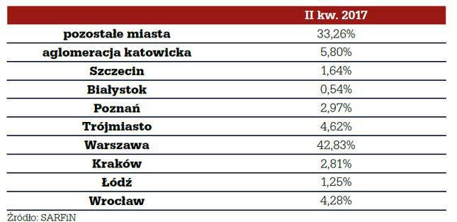 Wartość nowo udzielonych kredytów w największych miastach w II kw. 2017 r.