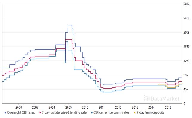 Stopy procentowe w Islandii są niezerowe i rosną