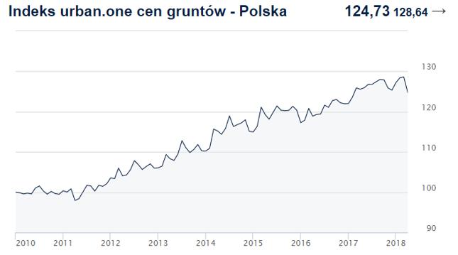 Indeks cen transakcyjnych gruntów w Polsce