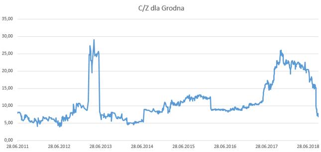 C/Z dla Grodna