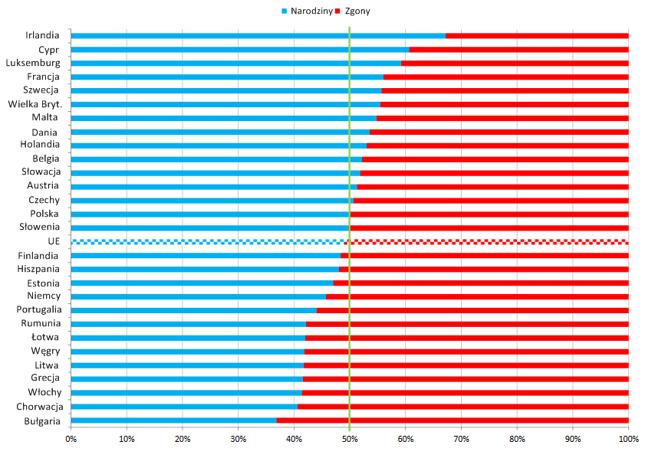 Narodziny i zgony w krajach Unii Europejskiej w 2017 roku. Dane dot. Malty i Niemiec to szacunki. Źródło: Bankier.pl za Eurostatem