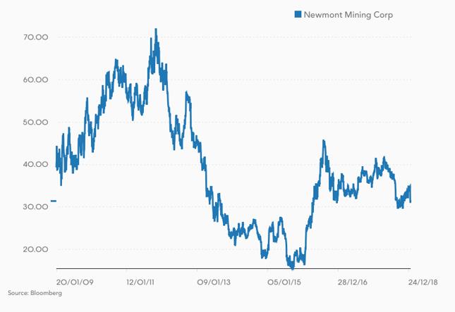 Kurs akcji Newmont Mining (w USD).