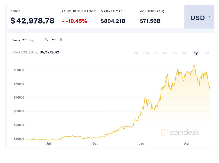 Top 10 Bitcoin ir Kripto investicijų svetaines 💲💲💲 | June,