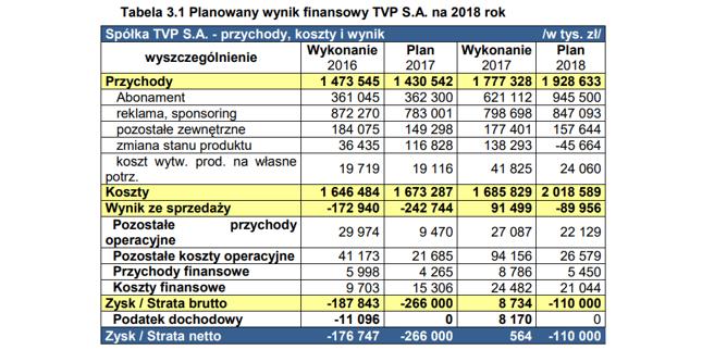 Plan na 2018 rok zakładał spory wzrost wydatków w TVP