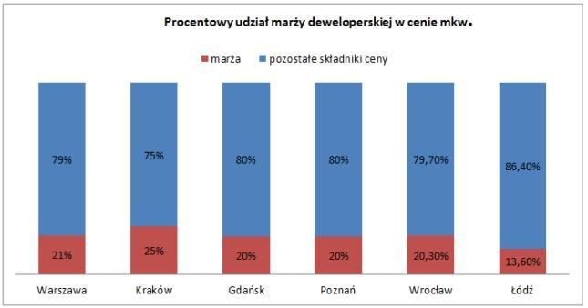 """Wykres 2 - na podstawie raportu NBP """"Informacja o cenach mieszkań i sytuacji na rynku nieruchomości mieszkaniowych i komercyjnych w Polsce w II kwartale 2015 r."""