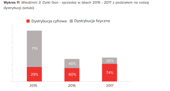 Dystrybucja cyfrowa wypiera fizyczną