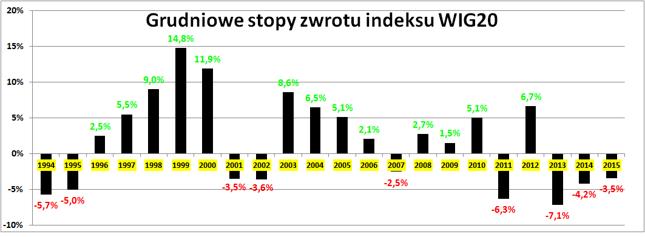 Grudniowe stopy zwrotu indeksu WIG20