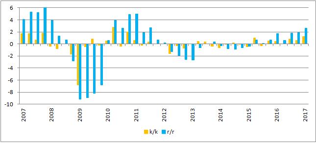 Dynamika PKB w Finlandii