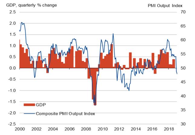Gwałtowne hamowanie gospodarki Francji. Odczyty PMI sugerują ujemną dynamikę PKB.