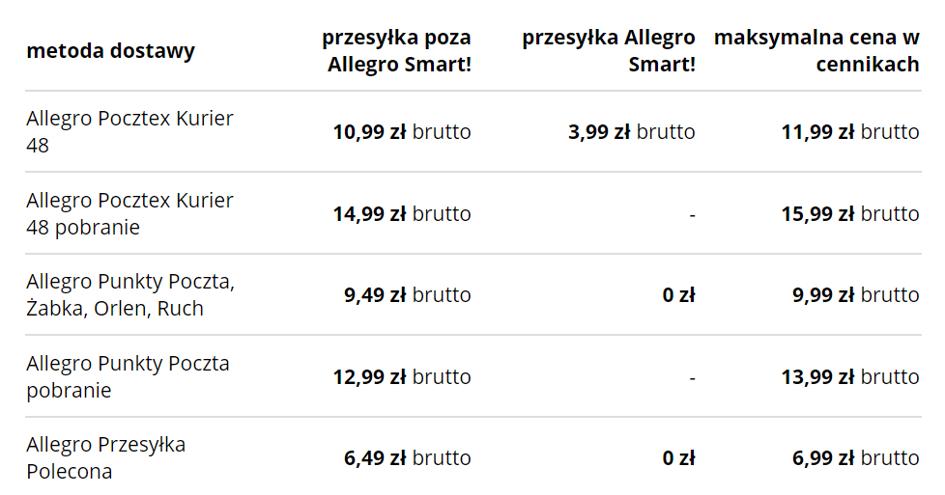 Allegro Nowe Ceny Dostawy Opcja Catering I Nizsza Oplata Za Wyroznienie Bankier Pl