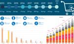 Polskie e-commerce puchnie na potęgę. 8 wykresów, które warto zobaczyć