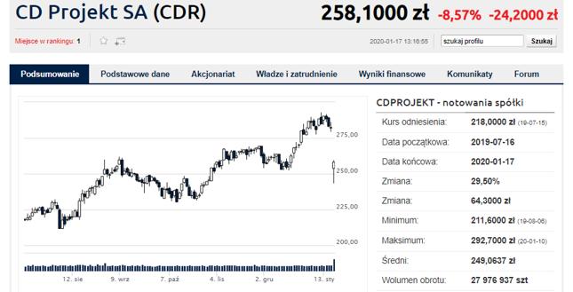 Reakcja akcji CD Projektu na czwartkowe doniesienia. Momentami akcje taniało o ponad 13 proc.