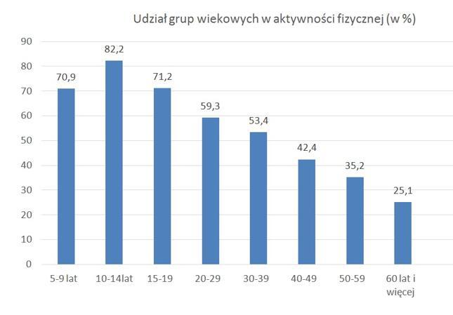 Aktywność fizyczna spada wraz z wiekiem