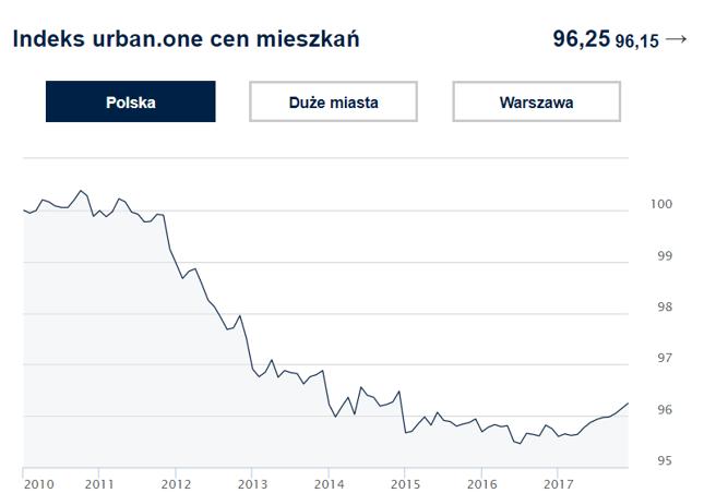 Indeks cen transakcyjnych mieszkań w Polsce
