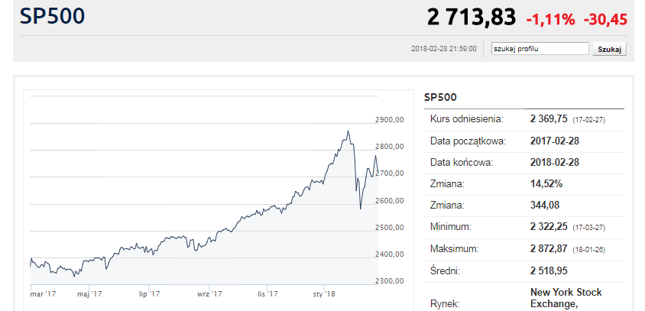 Na S&P500, choć ostatnio obserwowaliśmy spadki, drugiej fali gwałtownej korekty nie widać