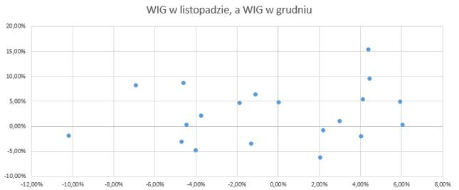 Oś pozioma: stopa zwrotu WIG w listopadzie danego roku, oś pionowa: stopa zwrotu WIG w grudniu danego roku. Dane z lat 1998-2017