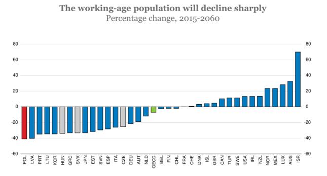 Prognozowana zmiana liczby osób w wieku produkcyjnym w roku 2060 względem stanu z roku 2015.
