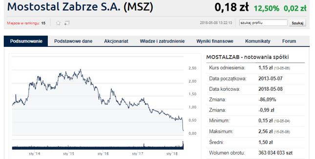Akcje Mostostalu toną na GPW
