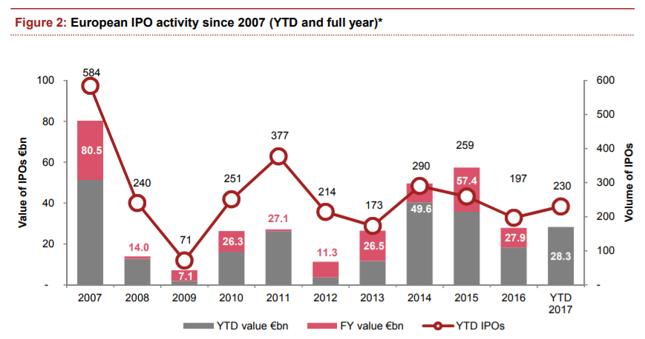 W Europie liczba IPO nie spadła tak gwałtownie jak w Polsce
