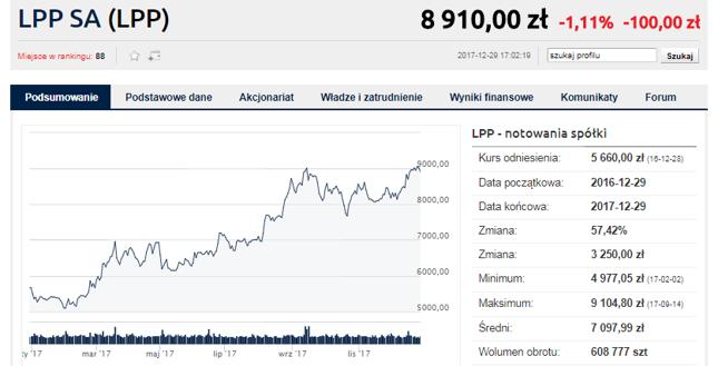 LPP - najmocniejsze ogniwo indeksu WIG20