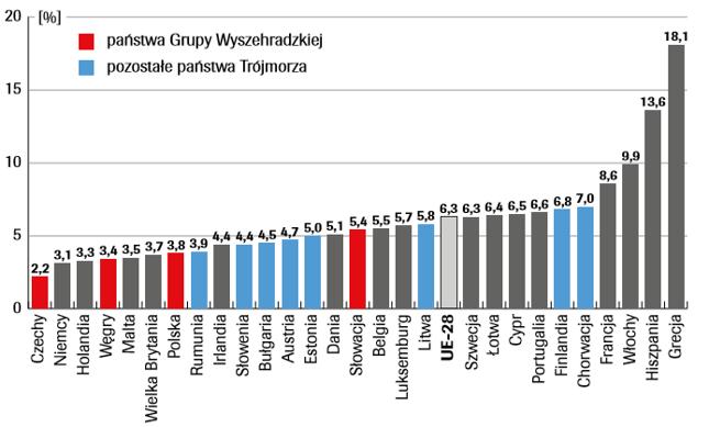 Stopa bezrobocia w państwach UE w maju 2019 roku (w %)
