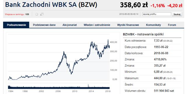 BZ WBK na GPW obecny jest już 25 lat