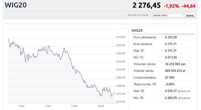 Mocne spadki na przekór danym. WIG20 poniżej 2300 pkt.