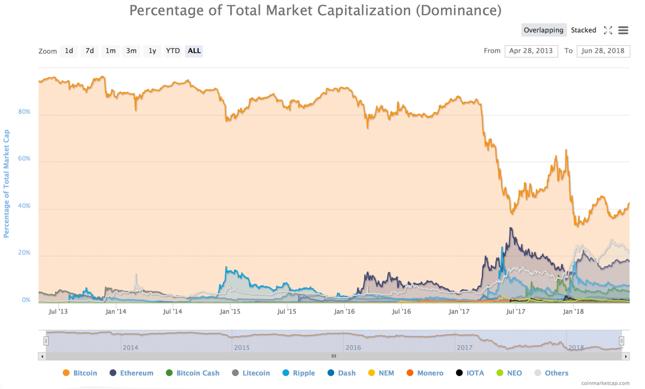 Kapitalizacja bitcoina i kilku największych kryptowalut od 2013 r. Kliknij, aby zobaczyć  większy wykres.