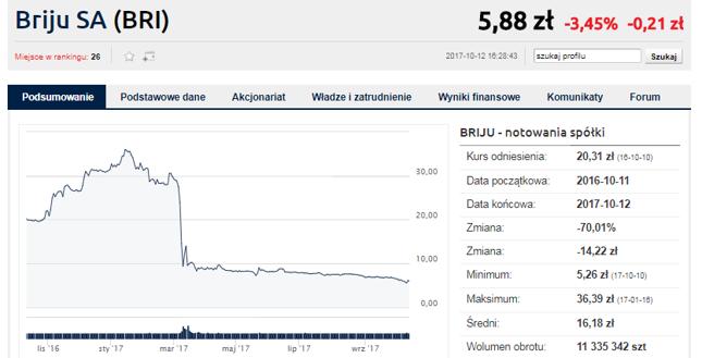 Kurs Briju załamał się po styczniowych wynikach