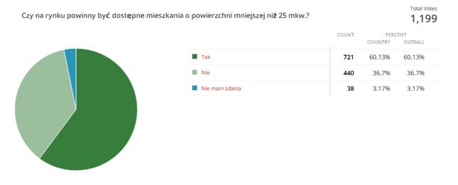 Bankier.pl na podstawie wyników internetowej sondy przeprowadzonej w dniach 3-18.08.2017
