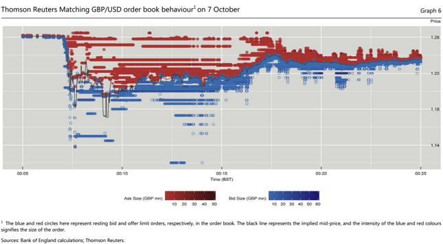 """""""Głębokość"""" rynku podczas październikowego nagłego krachu funta."""
