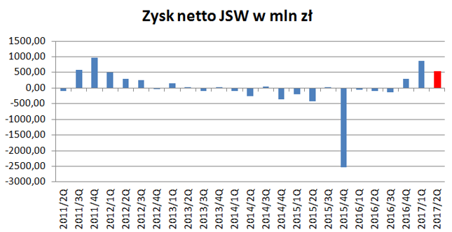 Zyski JSW