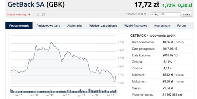 Wysoki potencjał GetBacku względem rekomendacji wynika głównie z jego ostatnich solidnych spadków