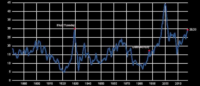Relacja indeksu S&P500 do średnich zysków spółek za ostatnie 10 lat (skorygowanych o inflację) przypadających na indeks.