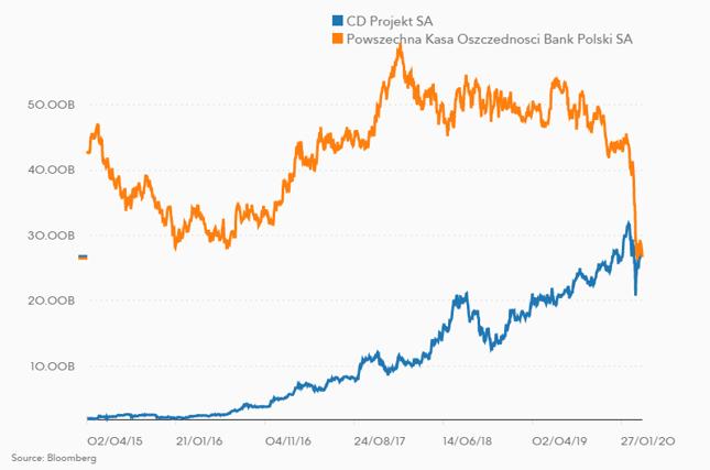 Porównanie kapitalizacji PKO BP i CD Projektu (w mld zł)