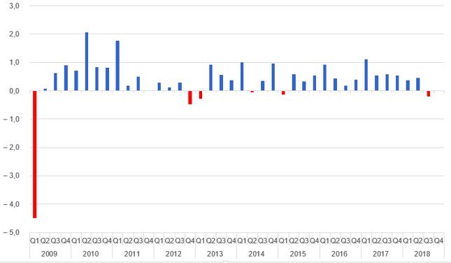 Tempo wzrostu PKB Niemiec [kw/kw, proc.]