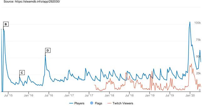 """Liczba graczy dla """"Wiedźmina 3"""" - widać efekt Netflixa"""