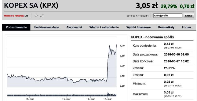 Kopex rośnie po informacjach o fuzji