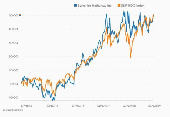 Zmiana kursu Berkshire Hathaway i S&P500 w ostatnich 5 latach