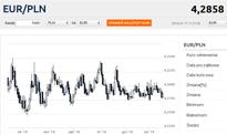 Walutowa flauta, palladowe szaleństwo i rekord na rynku pracy [Wykresy tygodnia]