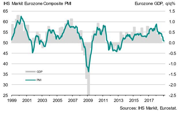 Łączony PMI dla strefy euro (w pkt., lewa oś) na tle kwartalnej dynamiki PKB eurolandu (w % kdk, prawa oś).
