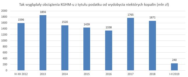 W sumie z tytułu daniny KGHM zapłacił aż 11,4 mld zł