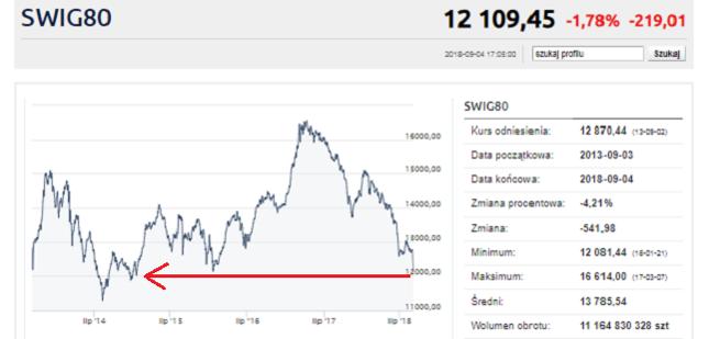 sWIG poszedł w dół aż o 1,8 proc. i znalazł się na poziomach najniższych od stycznia 2015 roku